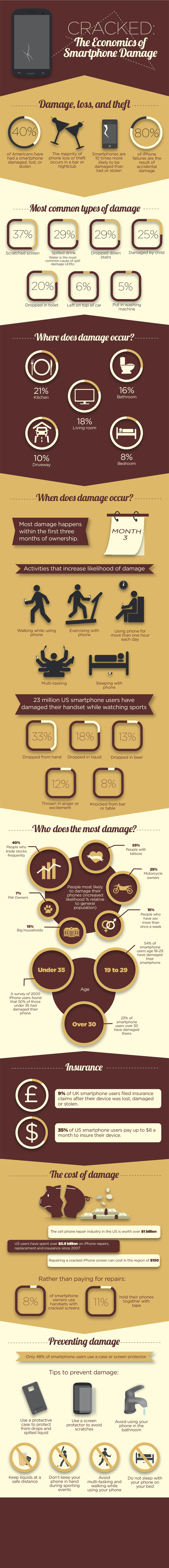Cell-Phone-Smartphone-Damage-Prevention-Infographic