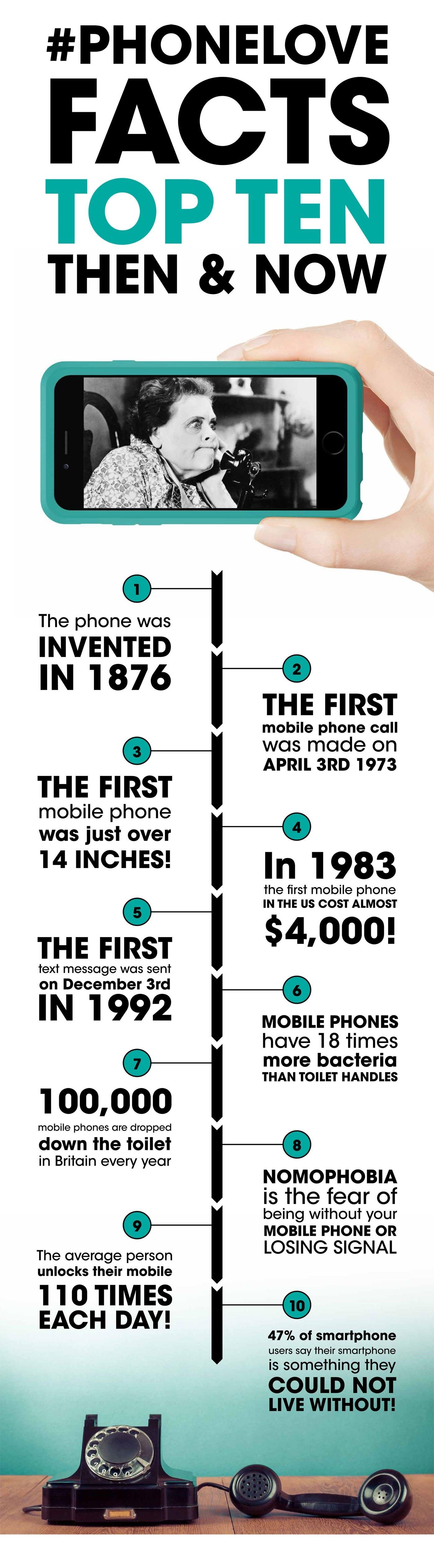 Evolutia in timp a telefonului